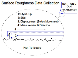 Surface Roughness Data Collection Diagram